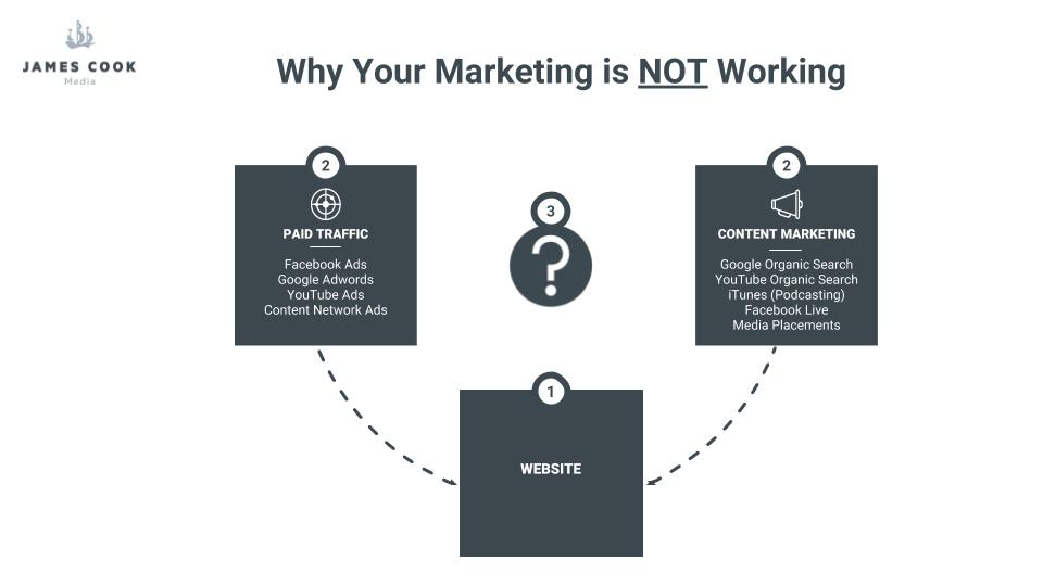 Marketing Not Working Diagram