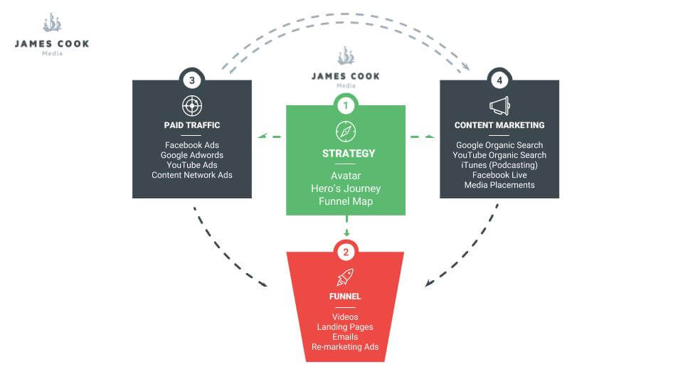 Slide with all 4 Steps of Marketing